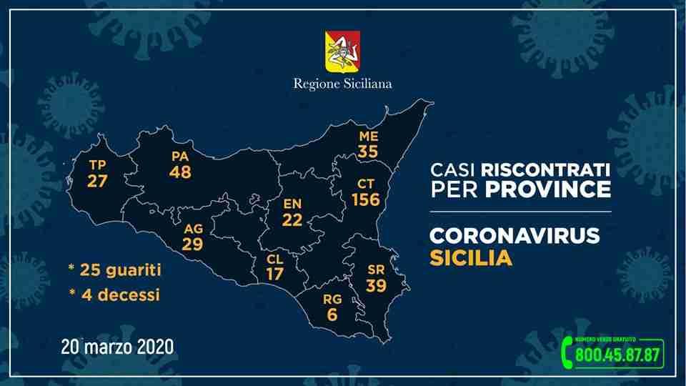 Coronavirus, l'aggiornamento in Sicilia: 681 positivi e 27 guariti